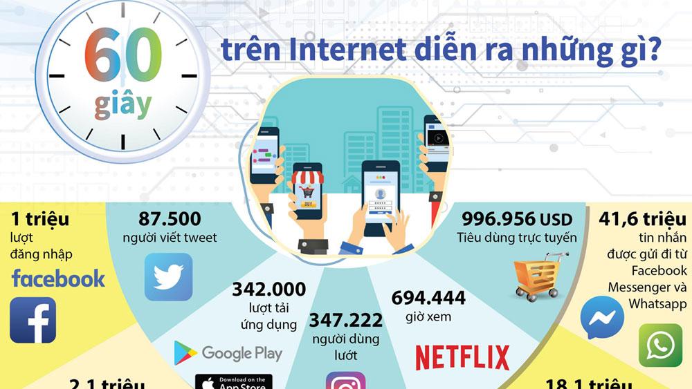 60 giây trên Internet diễn ra những gì?
